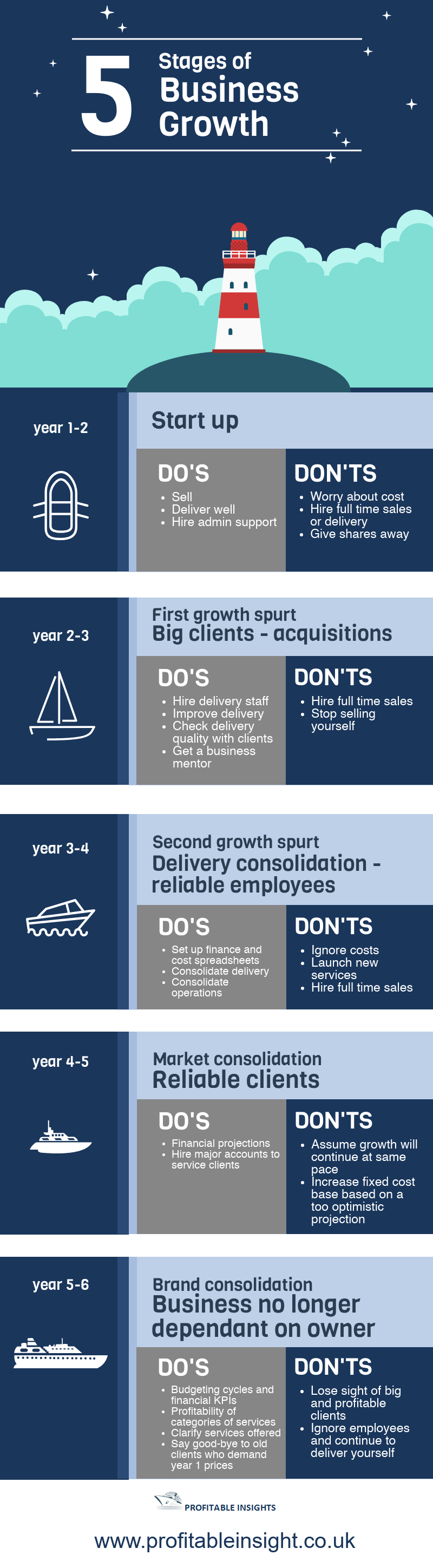 5 Stages of Business Growth by Profitableinsights.co.uk