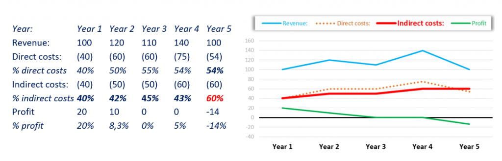 Year 1-5 end of year results